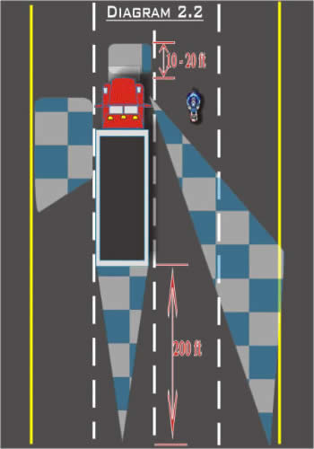 Blind Spot Diagram 2.2