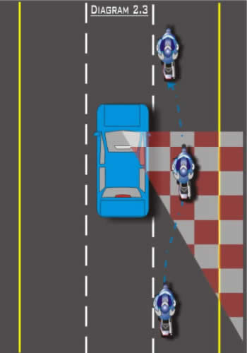 Blind Spot Diagram 2.3